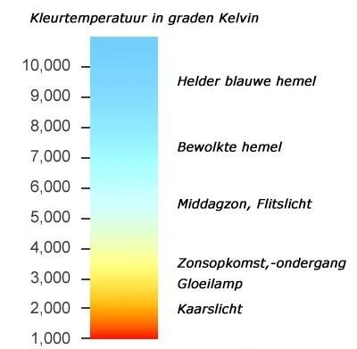 Omschrijvingen-kleurtemperaturen