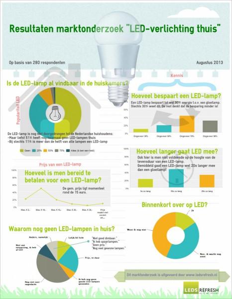 Infographic-Marktonderzoek-LED-verlichting