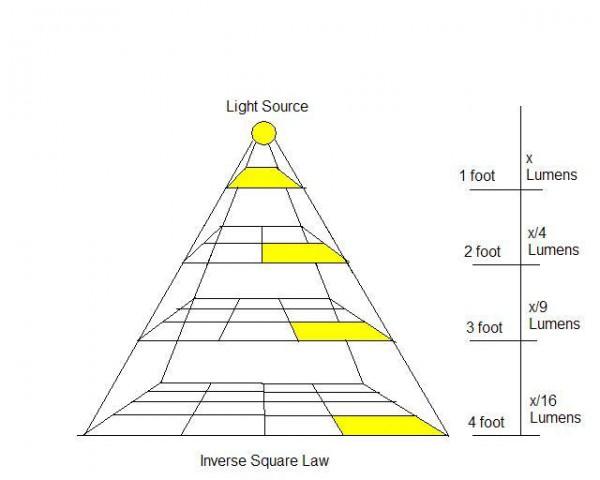 Hoeveel-LED-lampen-moet-ik-hebben